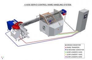 6 Achsen System